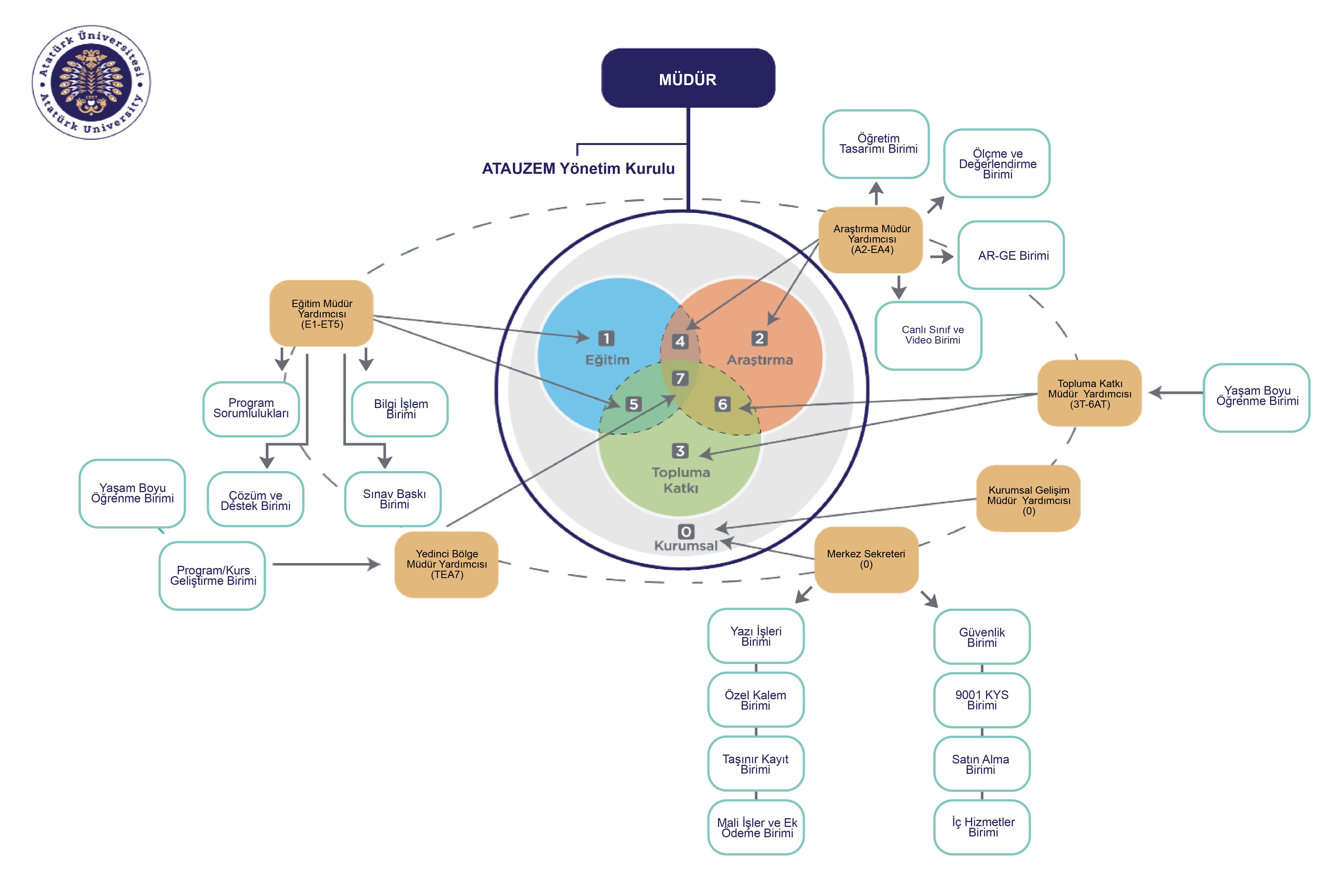ATAUZEM Yönetişim Modeli